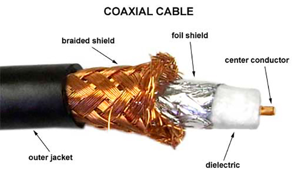 La composición del cable coaxial está dividida por tres partes bien diferenciadas