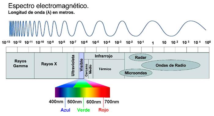 espectro de radiofrecuencia total